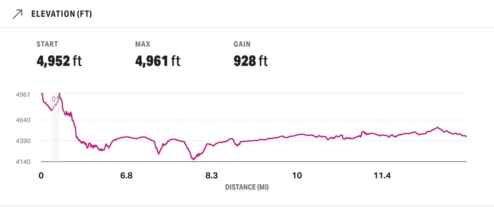 New 2021 Zion Half Marathon Elevation Profile