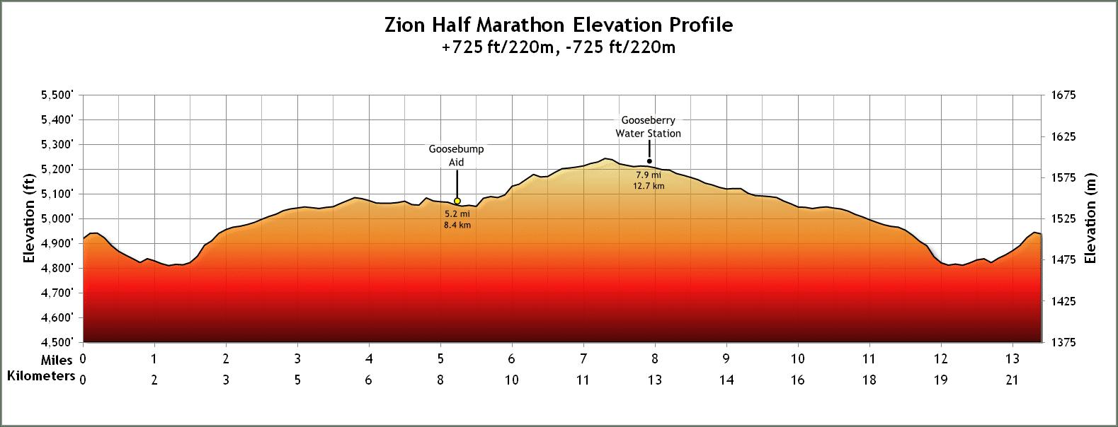 Elevation profile of the Zion Ultras trail half marathon